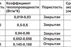 Таблица характеристик и свойств пенополиуретана