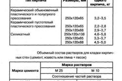 Таблица характеристики кирпича для кладки и пропорций растворов