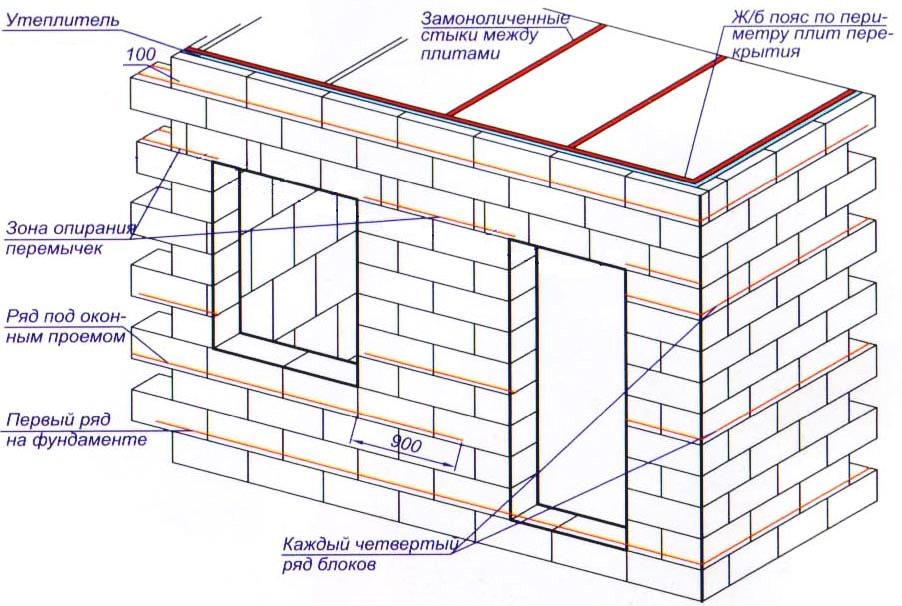 Схема устройства стен для бани