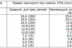 Таблица 1. Зависимость марки керамзитобетона от прочности