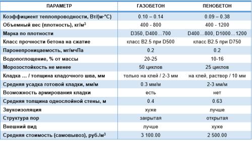 Основные характеристики газобетона и пенобетона