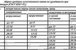 Таблица показателей прочности щебня