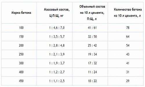 Таблица состава бетона разных марок