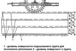 Cхема послойного уплотнения грунта кулачковьм катком