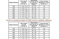 бетонной таблица смеси подвижности