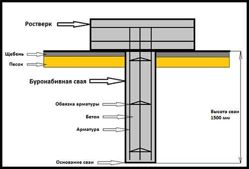 Схема фундамента под баню из