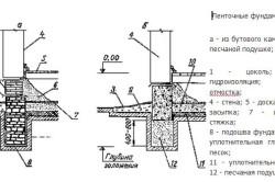 Схема ленточного фундамента для бани