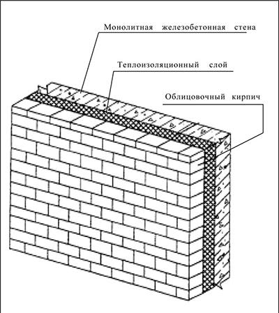 Схема облицовки стены