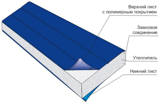Схема панели из