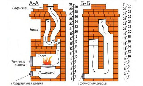 Как построить грубку схемы