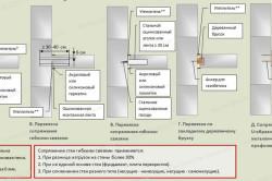 Схема сопряжения стен из газобетона