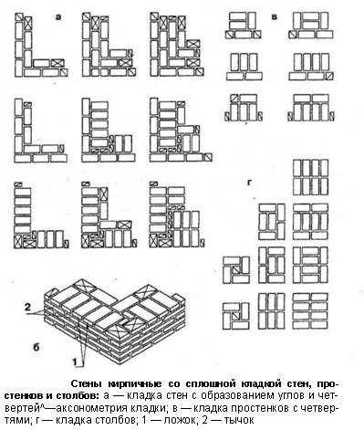 Схема сплошной кладки
