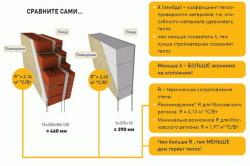 Схема сравнения теплопроводности стен из газобетона и кирпича