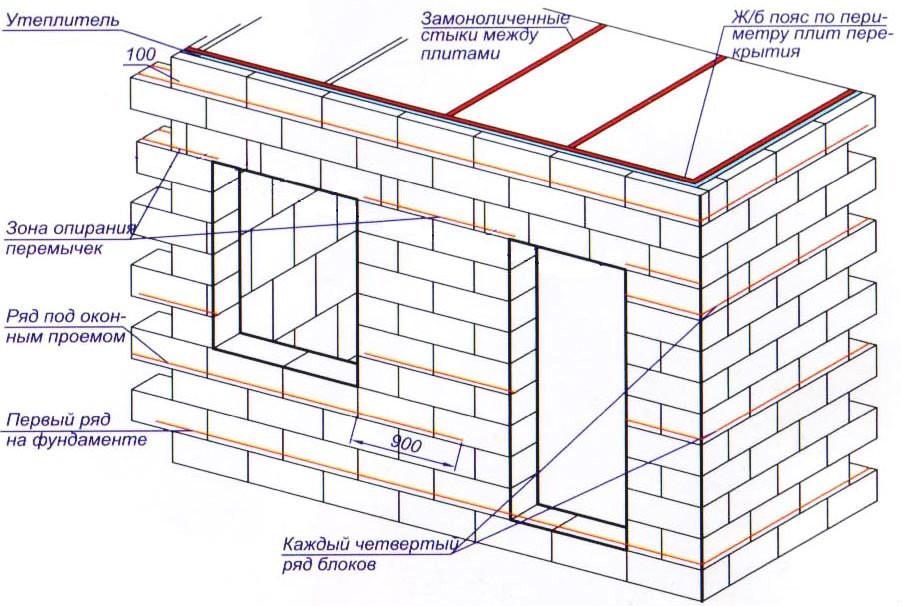 Схема стены из пенобетонных