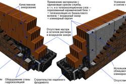Схема стены из поризованных блоков