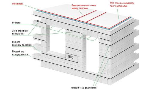 Схема строительства дома из блоков