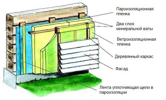 Утепление брусового дома своими руками снаружи