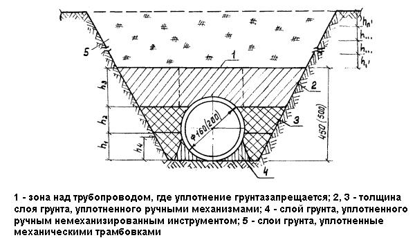 Схема уплотнения грунта при