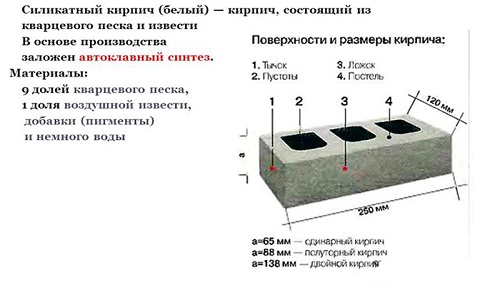 Схема устройства силикатного кирпича