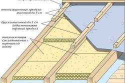 Схема утепления мансарды минеральной ватой