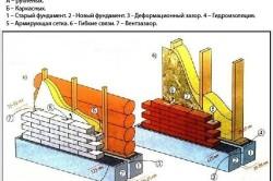 Схема внешний отделки дома из пеноблоков