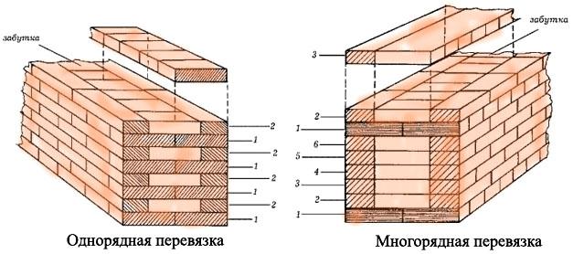 Схема перевязки и кирпичной
