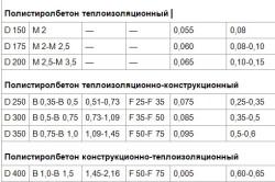 Сравнительные характеристики различных марок полистеролбетона