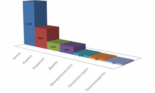 Сравнительные характеристики толщины утеплителей для бани