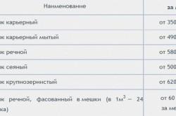 Средние цены на различные виды песка в России
