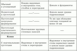 Таблица разновидностей кирпича