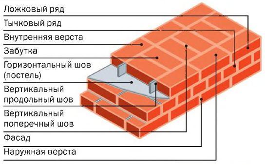 Схема цепной кладки кирпичной