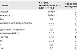 Таблица расчета толщины теплоизоляции