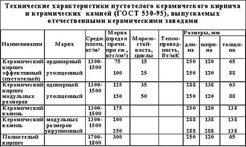 Технические характеристики пустотелого керамического кирпича и керамических камней отечественного производства