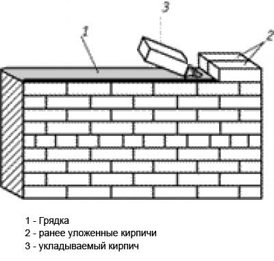 Схема кладки кирпича впритык