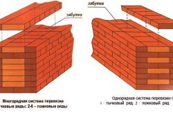 Схемы перевязки кирпичных стен