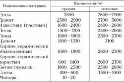 Таблица плотности строительных материалов