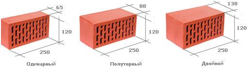 Размер кирпича красного полнотелого: длина, ширина, высота