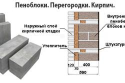 Схема использования пеноблоков