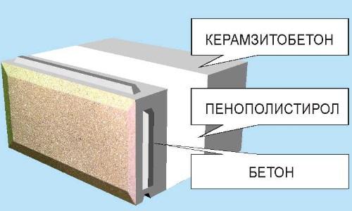 Пазогребневый теплоэффективный стеновой блок