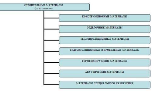 Классификация строительных материалов по назначению