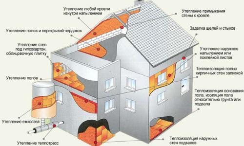 Утепляющие материалы для стен