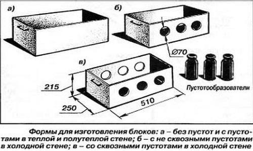 Разновидности форм для блоков