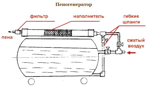 Чертежи оборудования для пенобетона своими руками