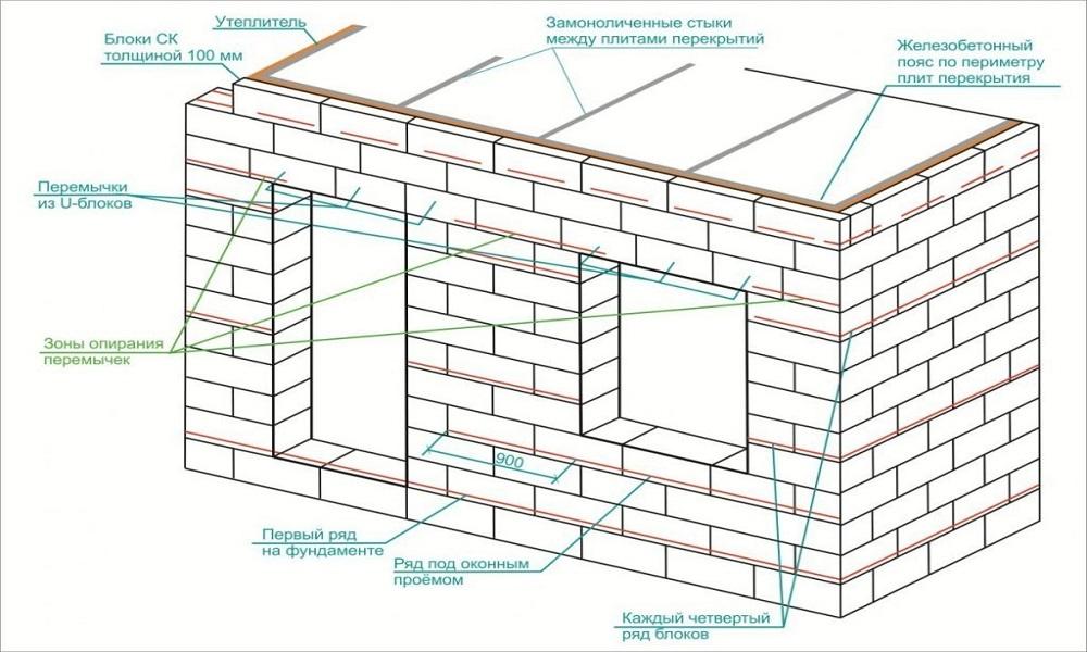 Инструкция По Укладке Газобетонных Блоков - фото 6