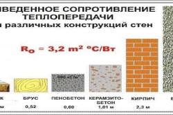 Таблица приведенного сопротивления теплопередачи для различных конструкций стен