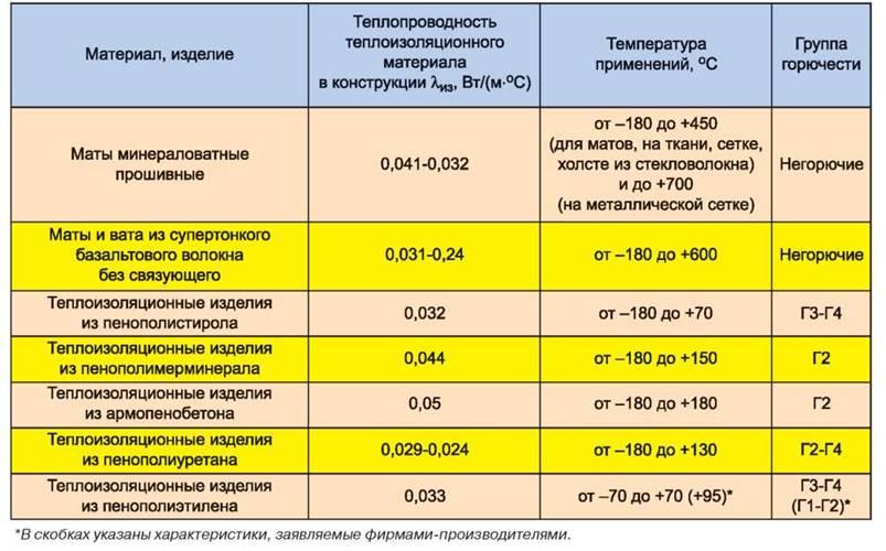 отсортированы расчет затрат на утепление трубопровода автомобилей пробегом