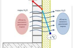 Распределение температуры по толщине стены при утеплении снаружи