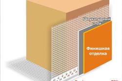 Схема использования армирующей сетки