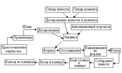 Схема изготовления декоративного кирпича