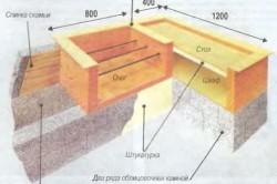 Схема конструкции барбекю со скамьей